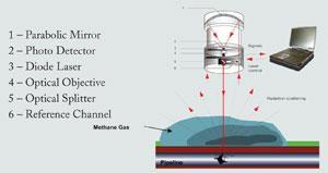 Mobile-Gas-Leak-Detection-art-3